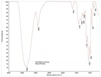 Figure 4. FTIR spectrum of a dark foreign particle, microanalysis