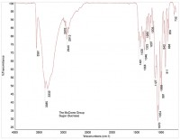 FTIR spectrum of granulated sugar