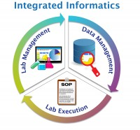 Thermo Scientific's Integrated Informatics LIMS