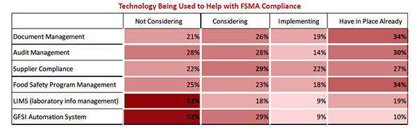 FSMA compliance, technology