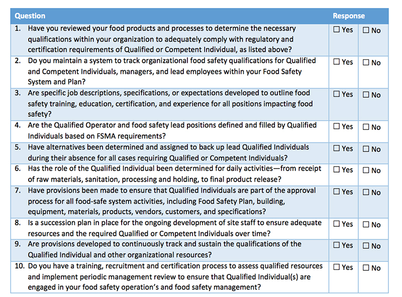 Food Safety Plan, Qualified Individuals, Checklist