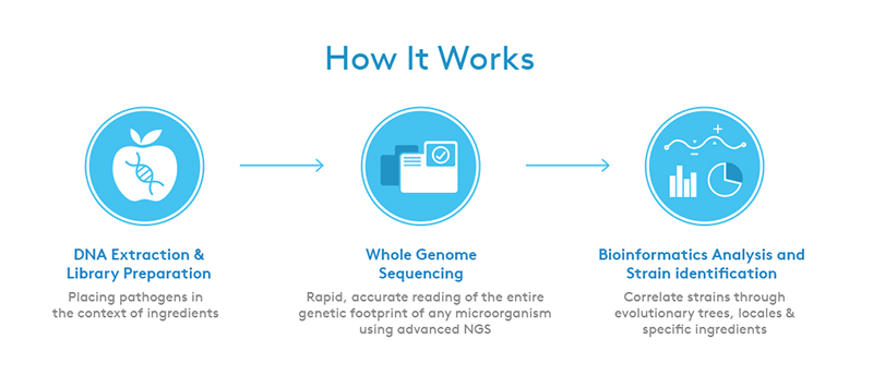 Clear Labs, whole genome sequencing