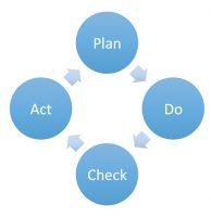PDCA Model