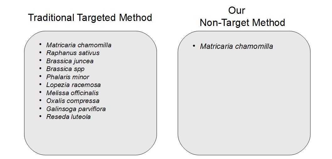 Targeted Method, DNA barcoding