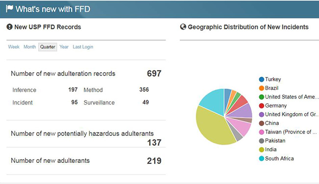 adulteration Archives | FoodSafetyTech