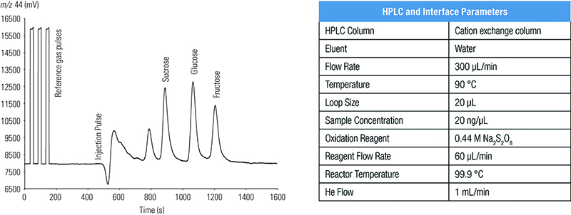 Honey Adulteration, LC-IRMS chromatogram