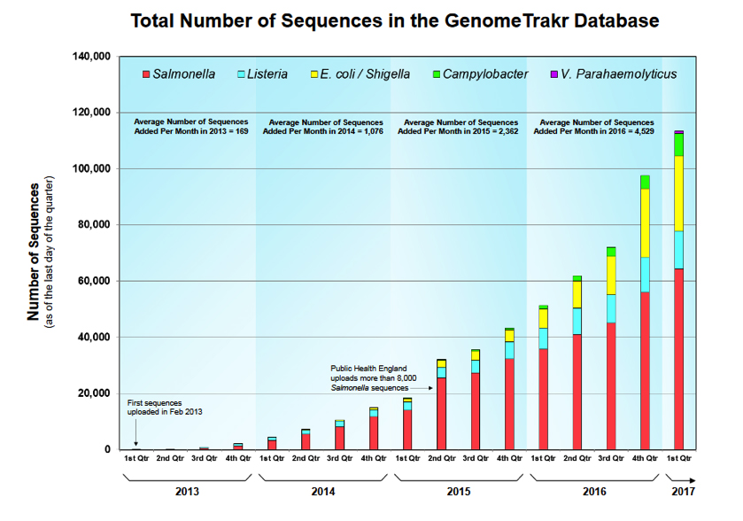 Sequences, GenomeTrakr