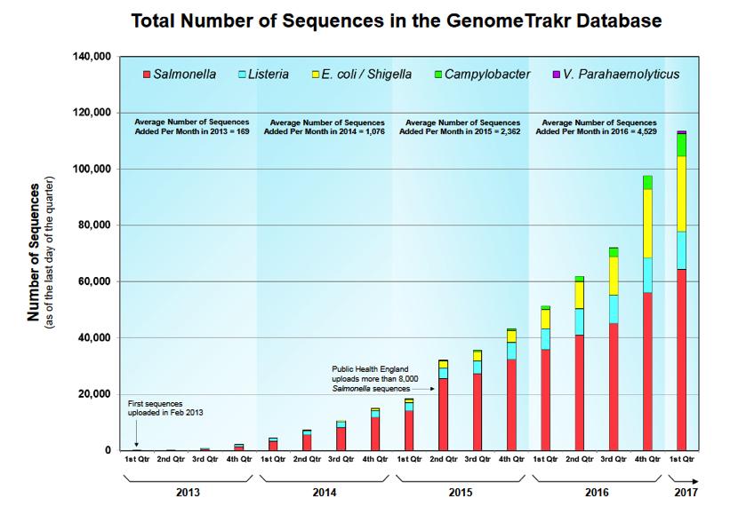 Sequences, GenomeTrakr