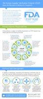 Descartes FSVP Infographic