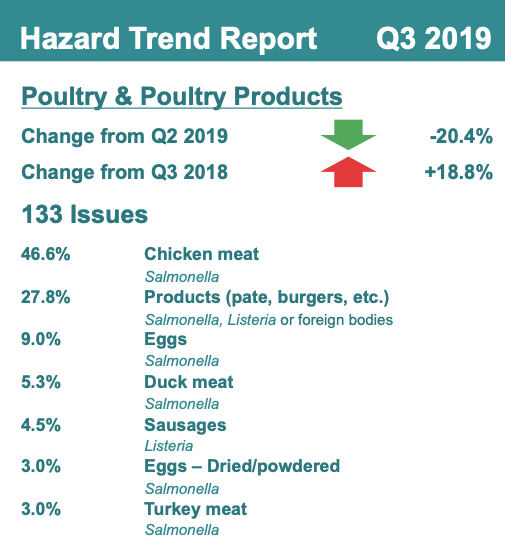 Hazard Trend Report, Poultry & Poultry Products
