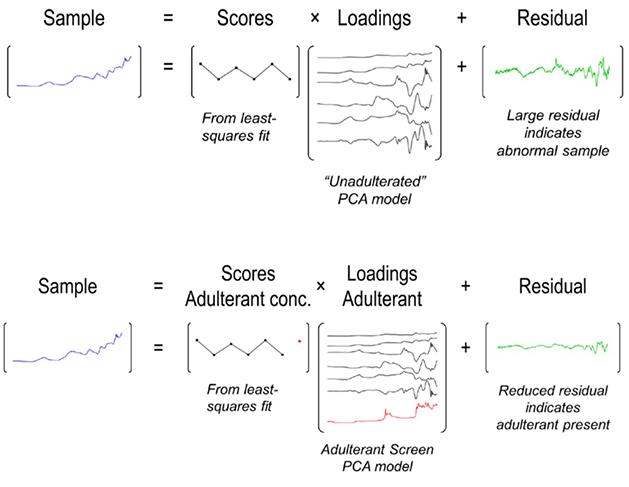 Adulterant screen algorithm