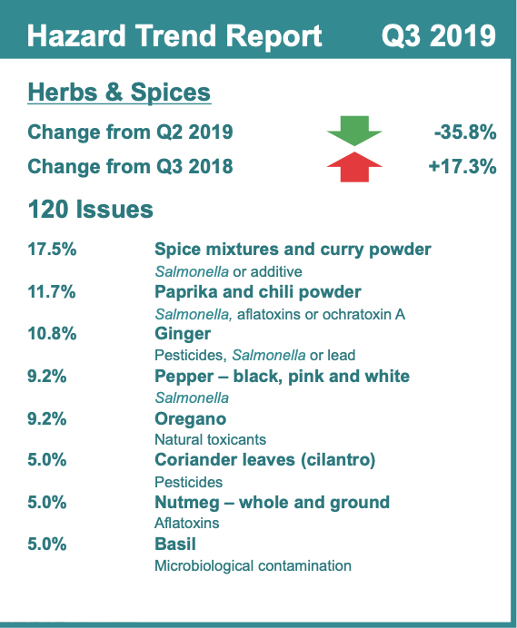 Hazards, Herbs, Spices