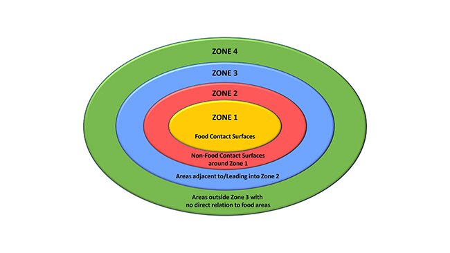 Environmental Safety Zones