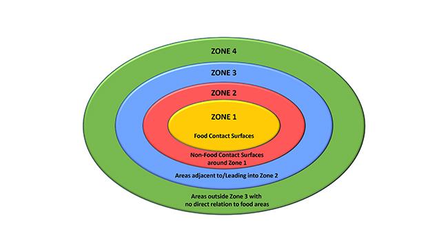 Environmental Safety Zones