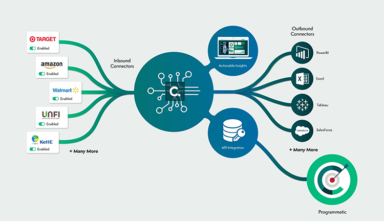 Programmatic Commerce Platform visualization