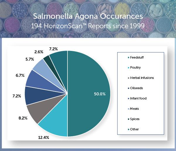 HorizonScan, Salmonella