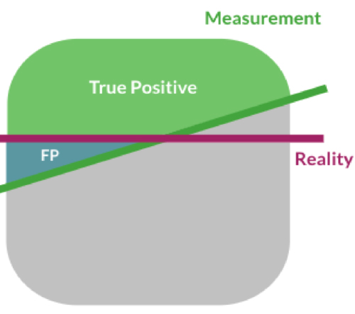 True Positives and False Positives