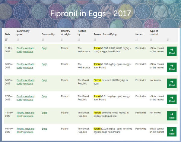 Fipronil in Eggs