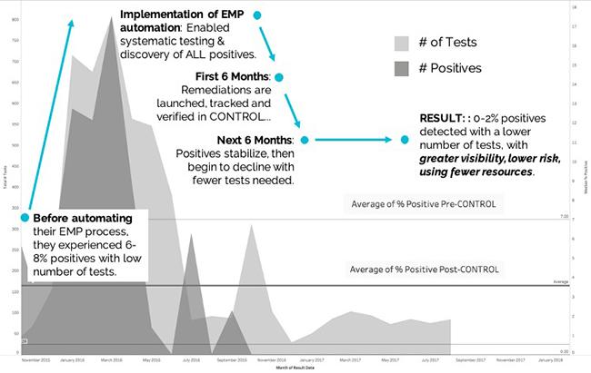 EMP automation