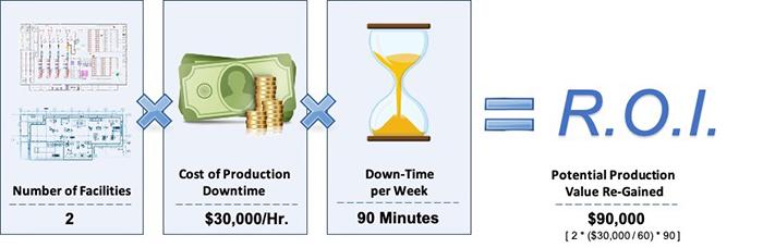 Production Performance Improvement ROI Calculation