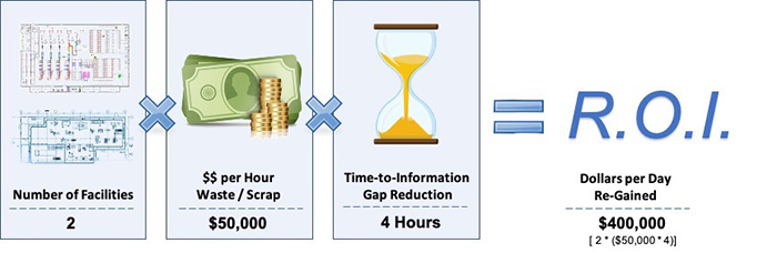Sample Waste Reduction ROI Calculation