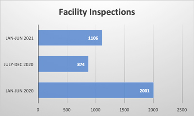 Facility Inspections