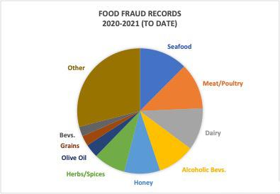 Food Fraud Records